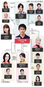 【続編】ドラマ『まだ結婚できない男』キャスト/相関図/あらすじ!桑野信介(阿部寛)はやはりまだ結婚できていなかった