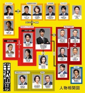 ドラマ【半沢直樹】視聴率一覧・推移【最終回まで更新中】